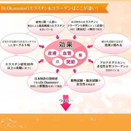 エラスチンの高配合サプリ【Dr.Okamotoのエラスチン&コラーゲン】